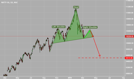 NIFTY: Nifty is going to drop!!!!!!