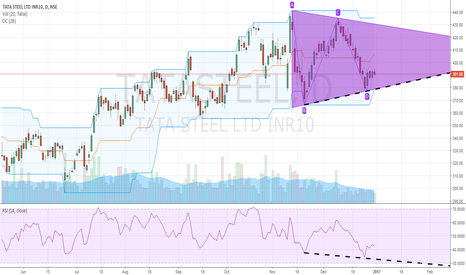 TATASTEEL: Tata Steel prices may form Symetrical Triangle