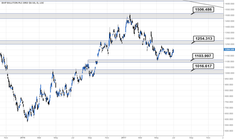 BLT: BHP looking for the test of the next resistance 1255p