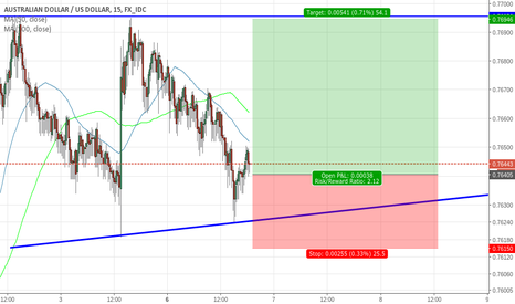 AUDUSD: Ascending Triangle  AUD/USD Buy Limit