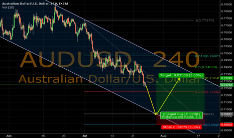 AUDUSD: AUDUSD 240min. LONG SETUP IN DOWN CHANNEL, REBOUND EXPECTED !!