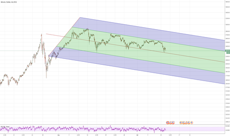 BTCUSD: Simple BTCUSD BTC-e Channel to observe