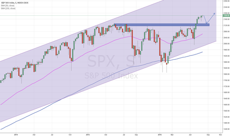 SPX: Análisis semanal S&P 500