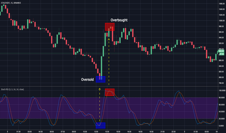 ETHUSDT: ETHUSD Stochastic RSI (Oversold & Overbought)