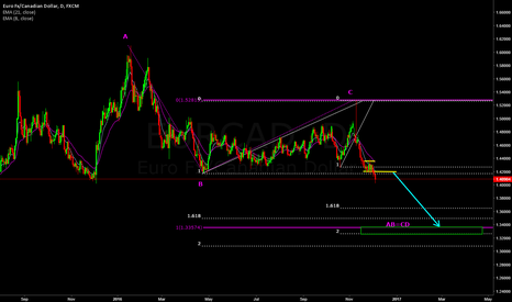 EURCAD: Using Fib Clusters for targets
