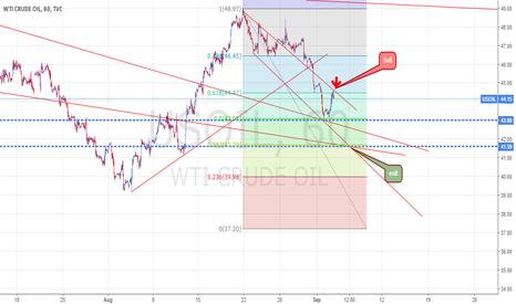 USOIL: CRUDE OIL 60 Min chart