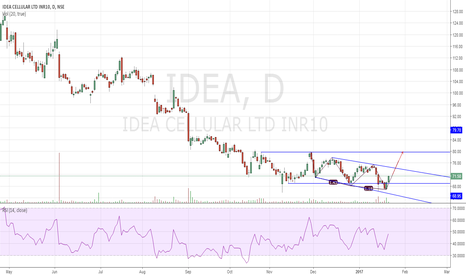 IDEA: IDEA Buy : 3 Drives Reversal Pattern