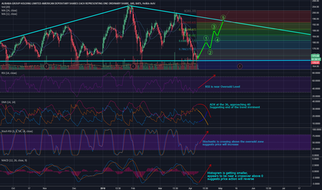 BABA: BABA - Looking to test $195 by early May?