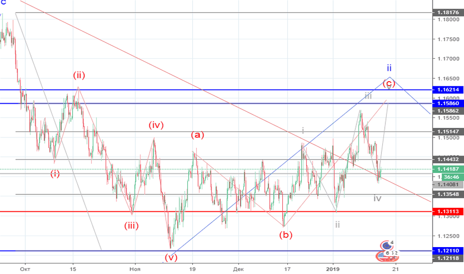 EURUSD: EUR/USD: волновой анализ