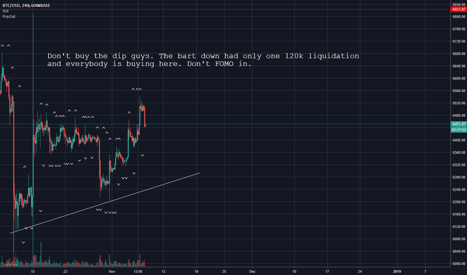 BTCUSD: Bitcoin (BTC) Be careful about buying the dip. Weird PA today.