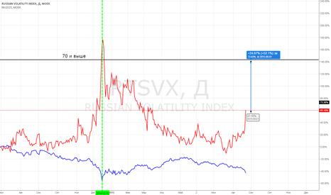 RTSVX: RTSVX или когда покупать RTSI