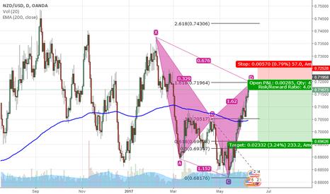 NZDUSD: NZD/USD Analysis in D1