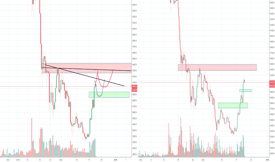 BTCUSD: Okay Bitcoin, is it going to be 4200 or 5200? Part 3