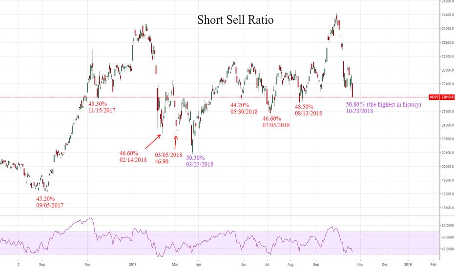 NI225: Short sell ratio
