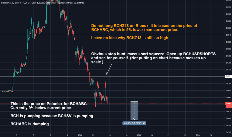 BCHZ18: Bitcoin Cash (BCH) Short squeeze occured, can move down now.
