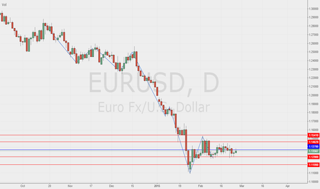 EURUSD: EUR/USD: Where we're
