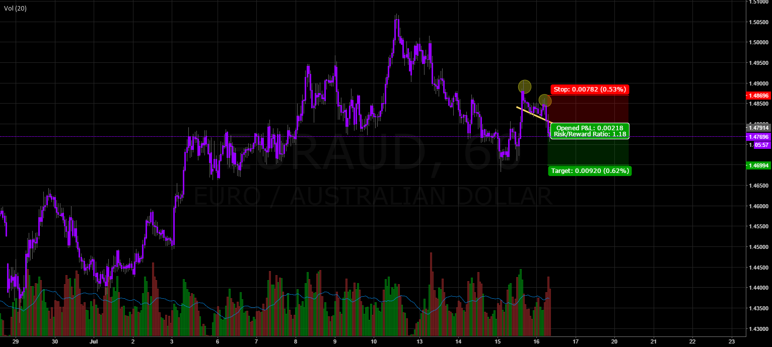 EURAUD - Shorting Yellow Line Break