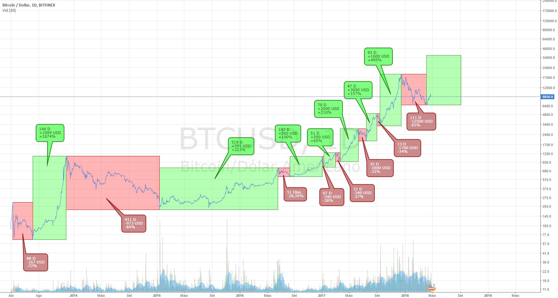 Bitcoin: Bull vs Bear cycles
