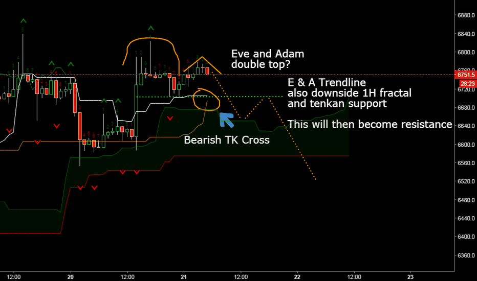 XBTUSD: Eve and Adam double top after 6800 rejection