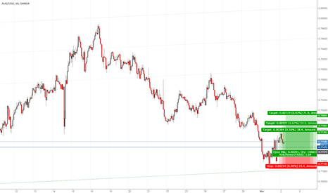 AUDUSD: Time to buy!