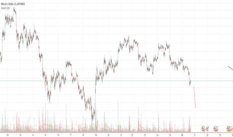 BTCUSD: Bitcoin 3. dalgayla düşüşe devam