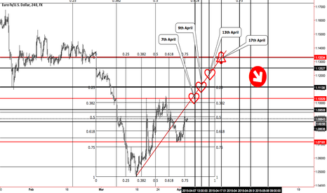 EURUSD: EURUSD  I like the look of these targets, levels and dates