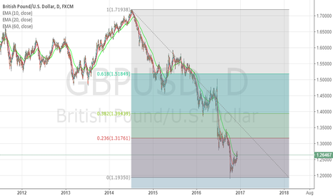 GBPUSD: GBPUSD short term rally is on the way