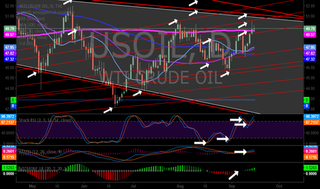 USOIL: Conventional Oil Chart shows major compression. Stoch RSI high.