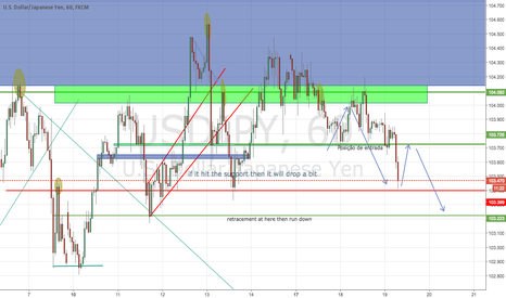 USDJPY: my own analyse