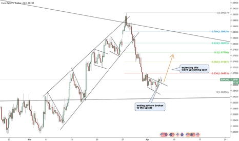 EURUSD: EURUSD expecting corrective wave up next