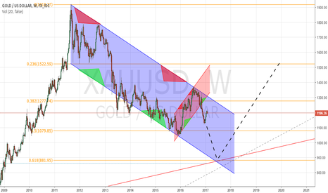 XAUUSD: Gold Channel