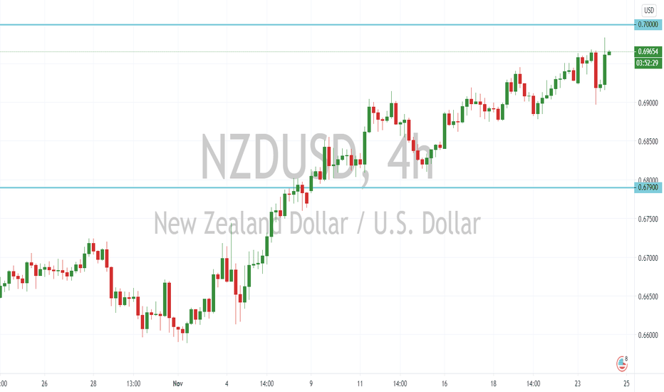 Nzd/usd forecast actionforex pivot investment corporation of dubai icd ceoexpress