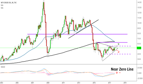 USOIL: Crude Monthly Chart Near Breakout