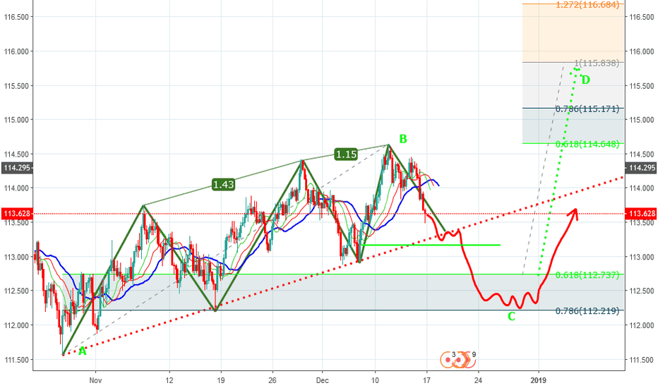 CHFJPY: CHFJPY-H4 Potential The Three Hills and A Mountain