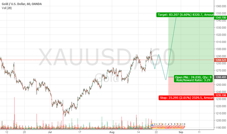 XAUUSD: Possibly a retracement is going on XAUUSD