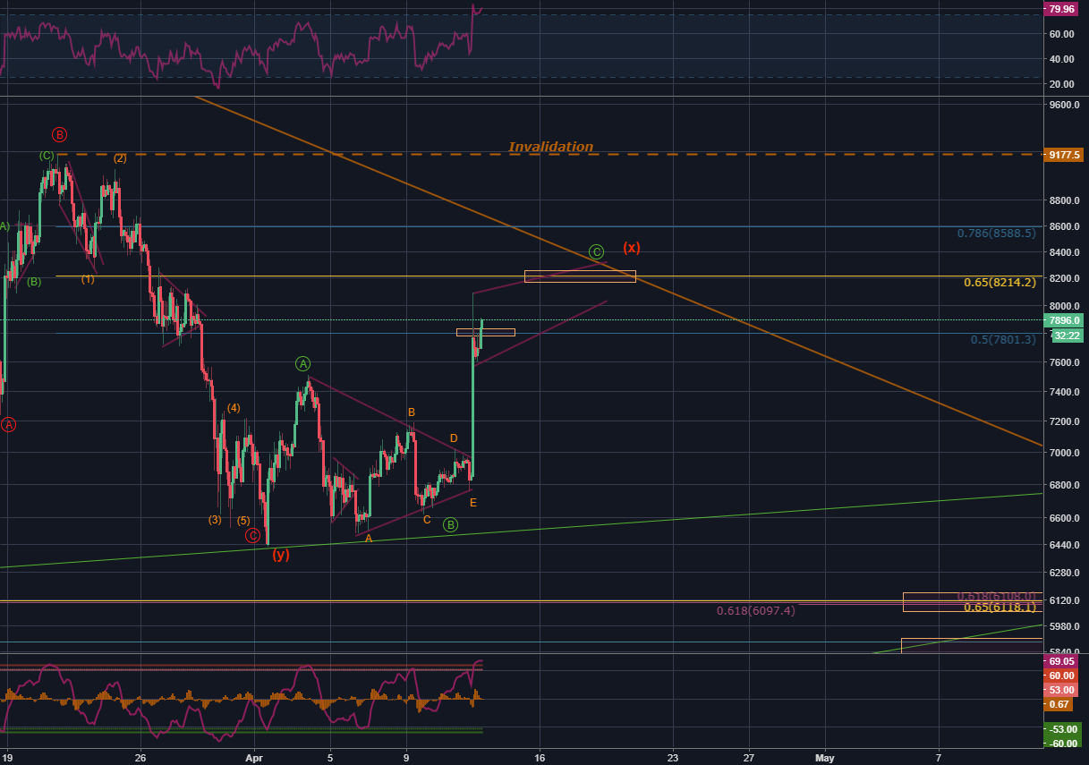 BTC/USD - Step 2: Wipe the LONGS