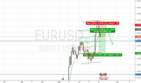 EURUSD: EURUS SHORT IDEA