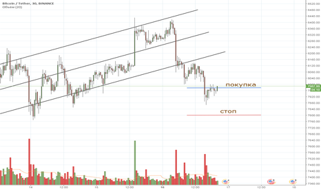 BTCUSDT: BTC intraday 14/04/2018 long