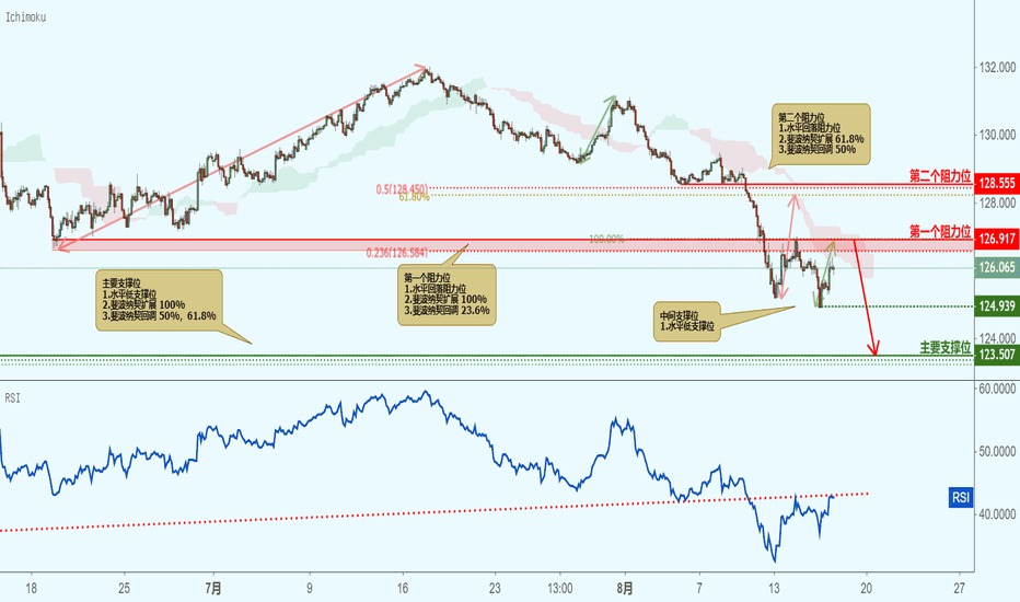 EURJPY: EURJPOY 欧元兑日元 - 接近阻力位,下跌!