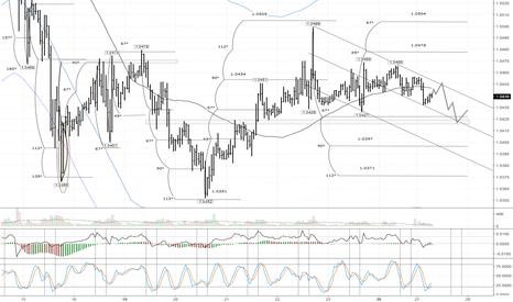 EURUSD: EUR/USD: ожидается отступление к район 1,0417