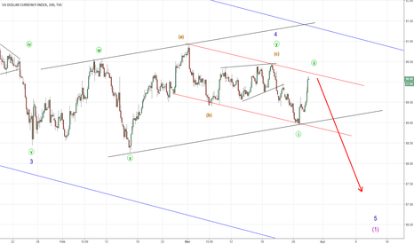 DXY: DXY  Pullback done ?