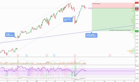 EL: EL short: mean reversion to monthly trendline