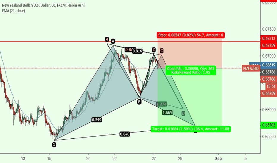 NZDUSD: potencial pattern