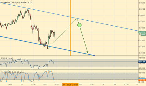 AUDUSD: AUD/USD - Waiting to go Short