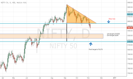 NIFTY: Nifty : Initiated a short today at 8470 (Close before US result)