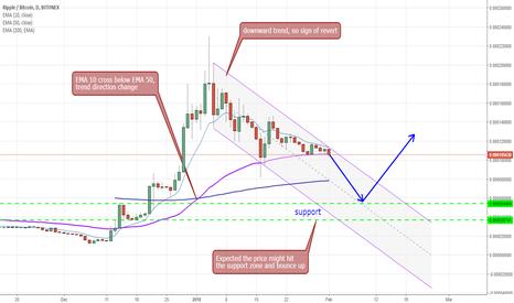 XRPBTC: Ripple / Bitcoin - short term = down, long term = up