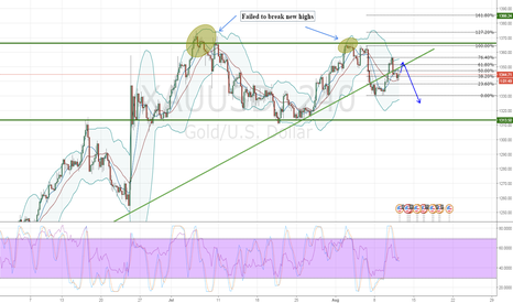 XAUUSD: GOLD looking to short