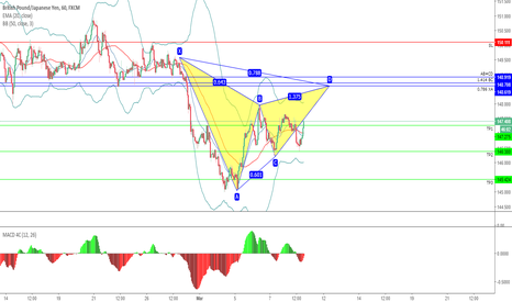 GBPJPY: GBPJPY - H1 - POSIBLE GARTLEY BAJISTA