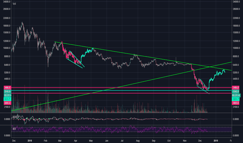 BTCUSD: BTC may bounce hard here, before even touching $3000