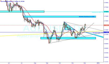 AUDUSD: AUDUSD Resistance and Support